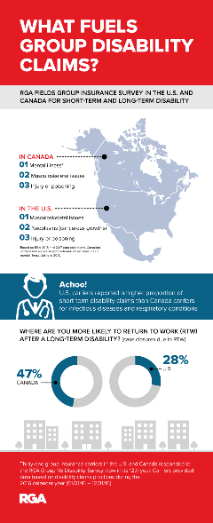 Canada and US disability claims survey