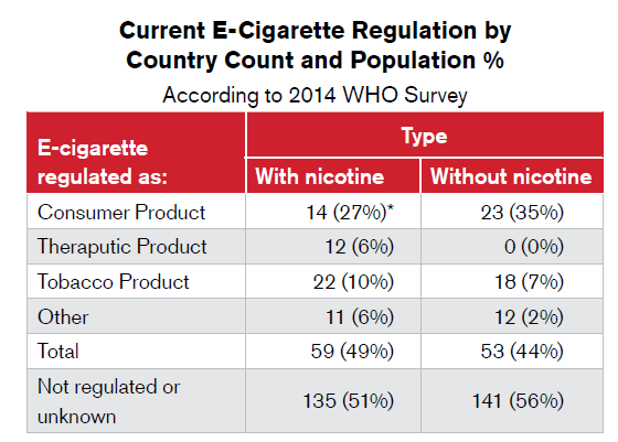 Current E-Cig Regulation by Country Count and Pop