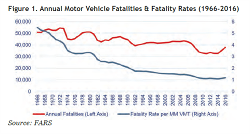 Figure 1. Annual Motor Vehicle Fatalities & Fatality Rates (1966-2016)