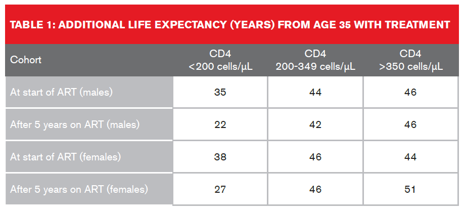 Type 1 Additional Life Expectancy (Years)