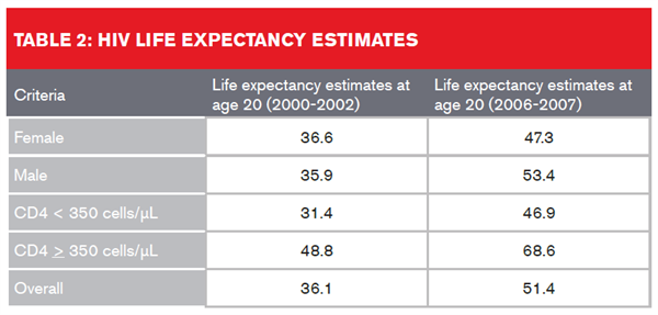 Type 2 HIV Life Expectancy Estimates
