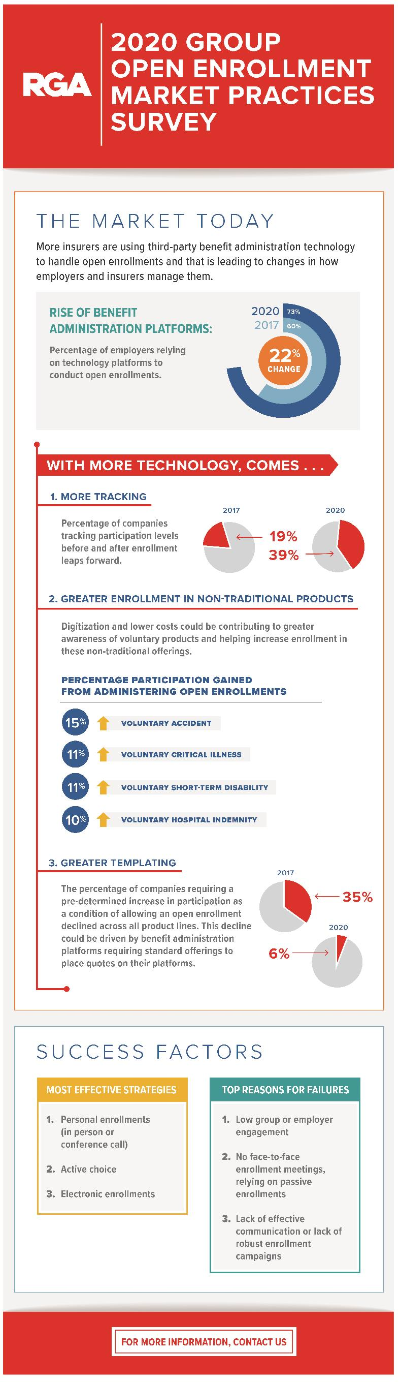 Infographic_OpenEnrollmentMarketPractice_FINAL-01