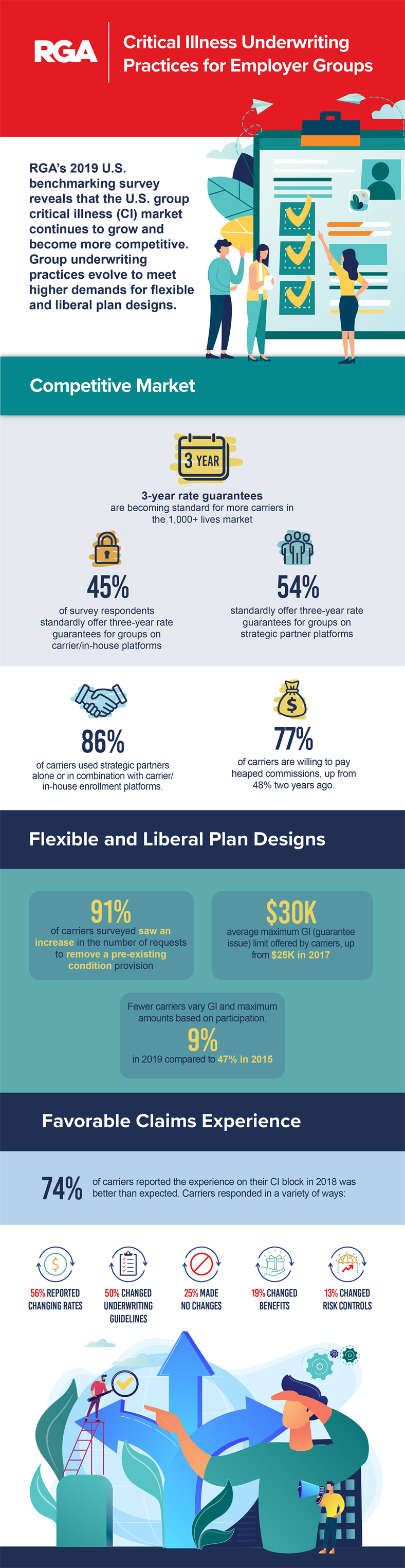 RGA Critical Illness Underwriting Infographic
