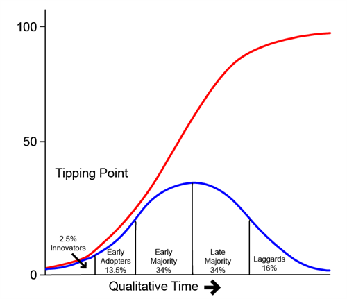 Adoption-curve (1)