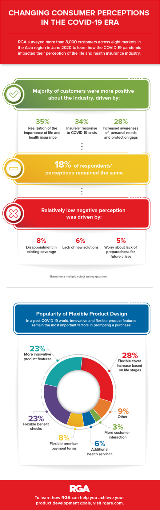 Asia Changing Consumer Perception Covid19_Full Infographic_Final-06