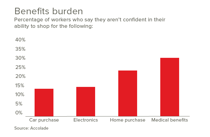 Benefits burden graph