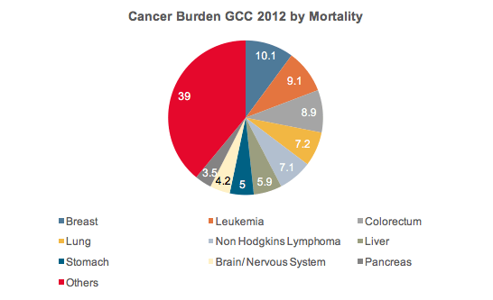 cancer burden by mortality