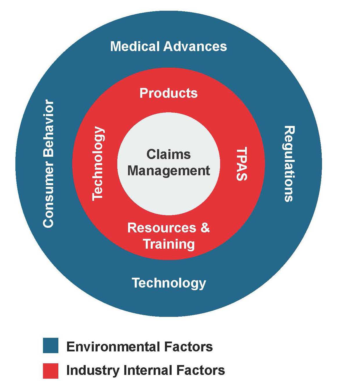 Claims Management Challenges_Graphic