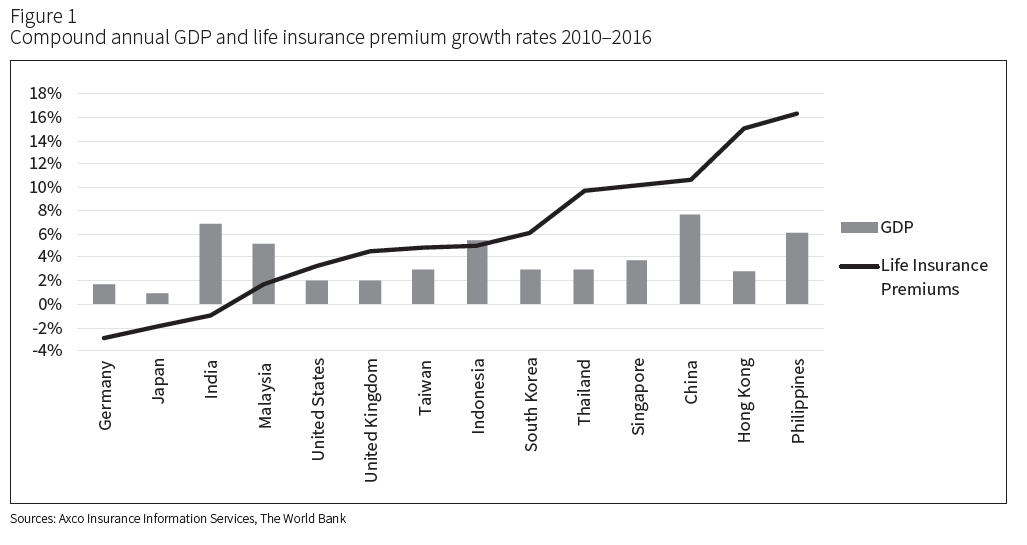 Compound annual GDP and life insurance premium growth rates
