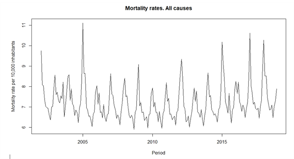 Fig 1 - Mortality rates all causes