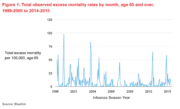 Fig 1 - Total observed excess mortality