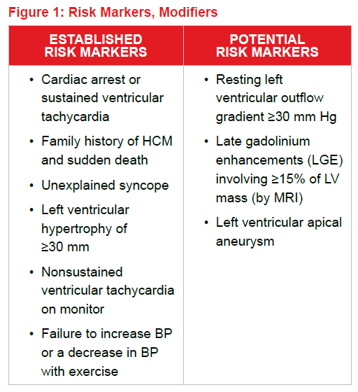 Risk Markers and Modifiers in Cardiomyopathy