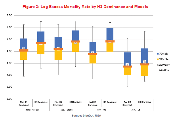 Fig 3 - Excess Mortality