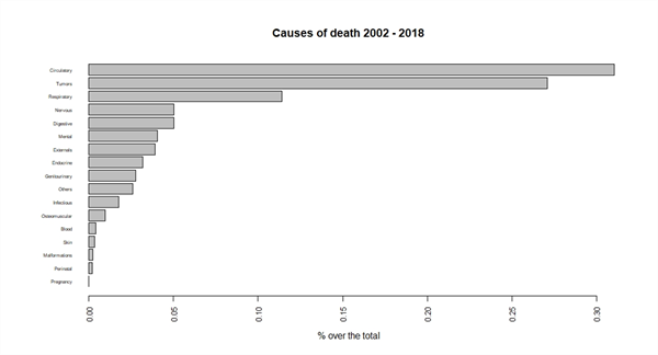 Fig 3 causes of death