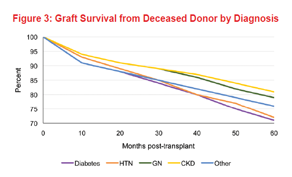 Fig3 - Graft Survival