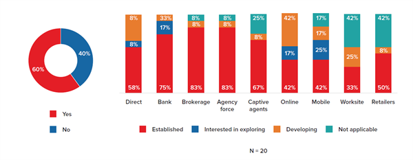 Figure 18 - Underwriting Practices Facilitated by Distribution Channel for Target Markets