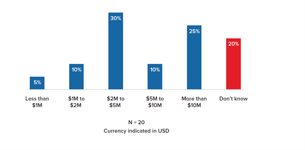 Figure 2 - Future Investment to Improve Underwriting