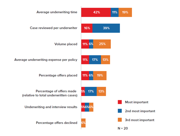 Figure 3 - Key Metrics Used to Evaluate Underwriting