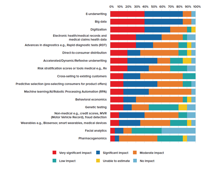 Figure 4 - Future Impact of Innovations on Life and Health Underwriting Functions