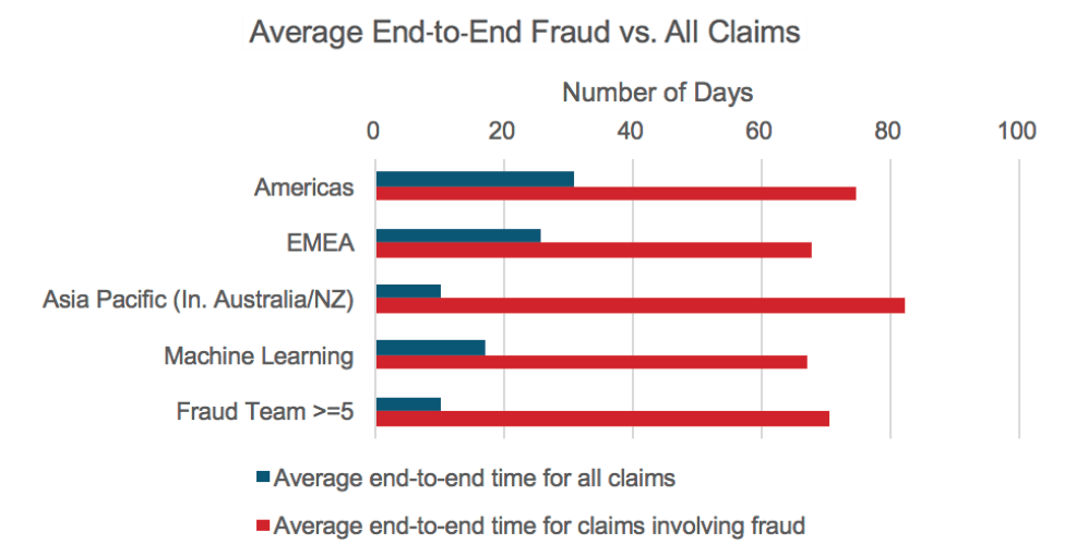 Figure13 - Claims Fraud