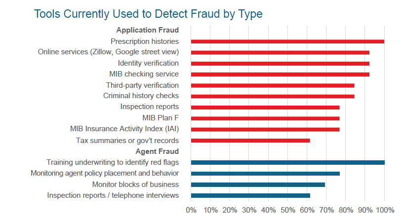 Tools Currently Used to Detect Fraud by Type