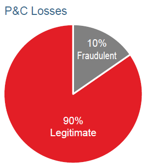 P&C Losses