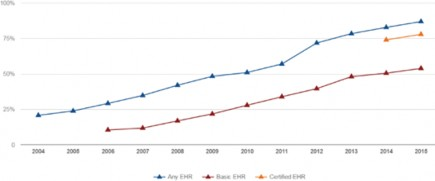 fig 1 US EHR Adoption