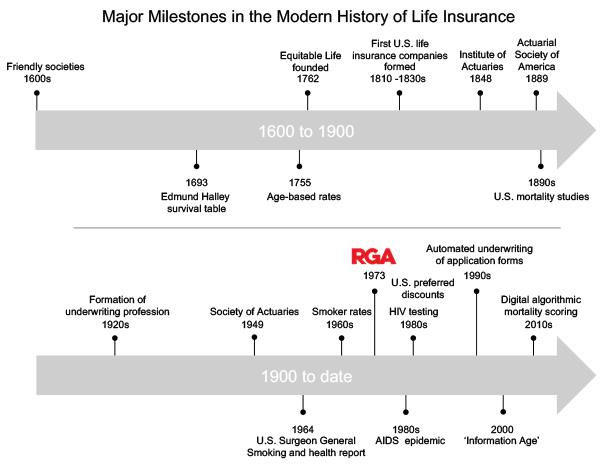 Past, Present and Future of Risk Factors: The History of