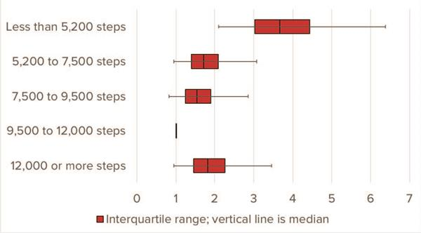 Figure 1: All-Cause Mortality Hazard Ratios by Average Daily Step Quintile