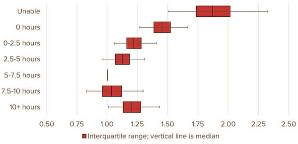 Figure 4: All-Cause Mortality Hazard Ratios by Total Weekly Exercise Duration