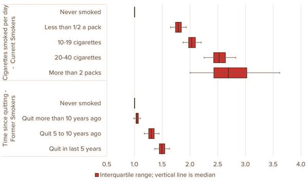 Figure 7: All-Cause Mortality Hazard Ratios by Cigarettes Smoked and Time Since Quitting
