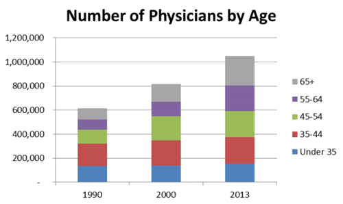 Number of Physicians by Age
