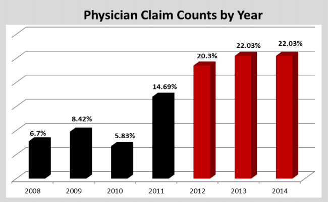 Physician Claim Counts by Year