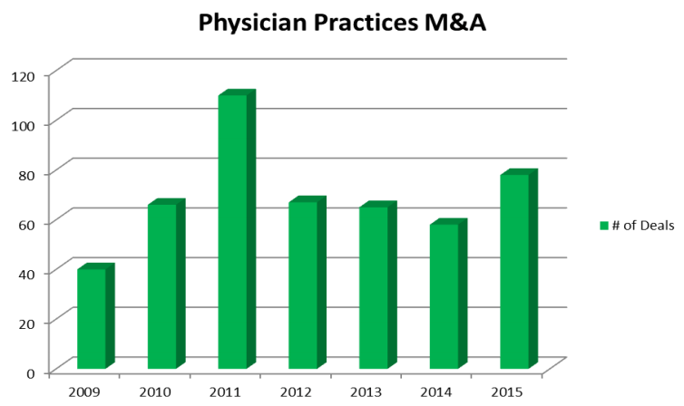 Physician Practices MA