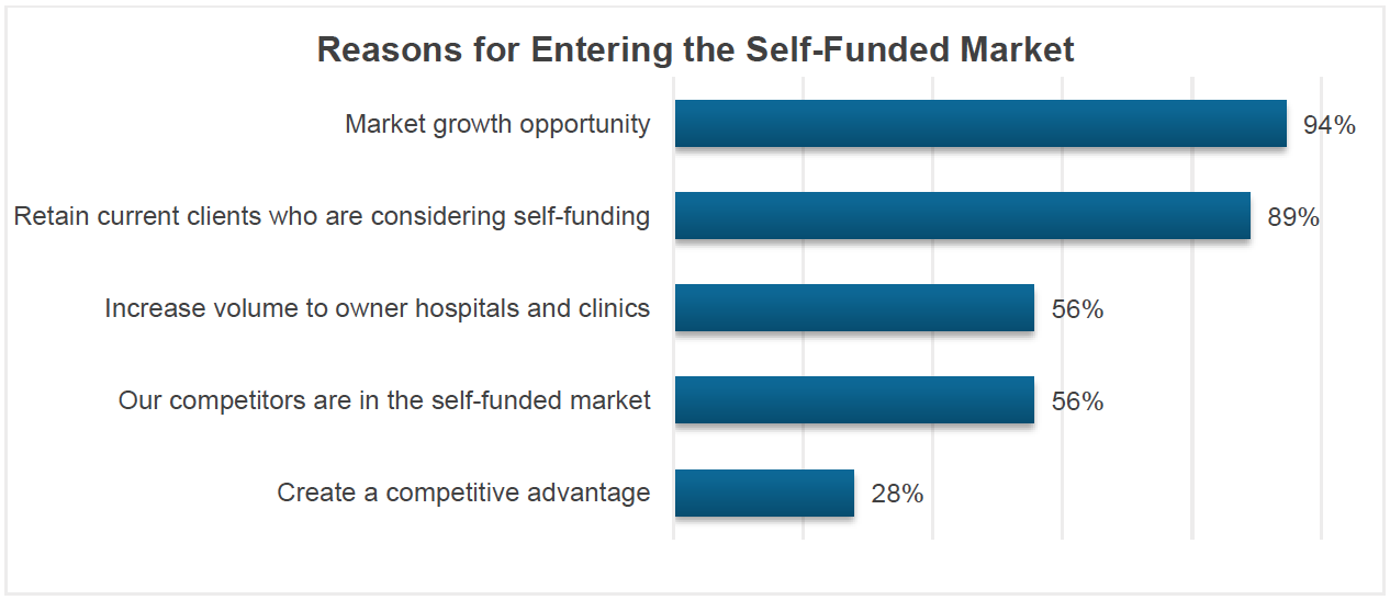 Reasons for Entering the Self-Funded Market