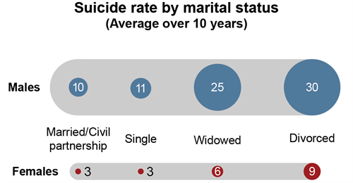 Suicide Rate by marital status