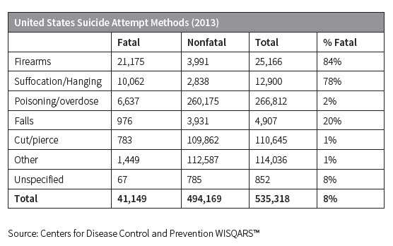 United States Suicide Attempt Methods