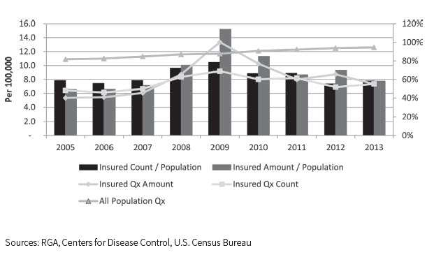Ratio of Suicide Rate of Insureds Compared to Total Population