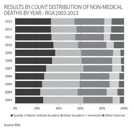 Results by Count: Distribution of Non-Medical Deaths By Year