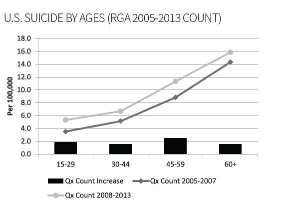 U.S. Suicide By Ages