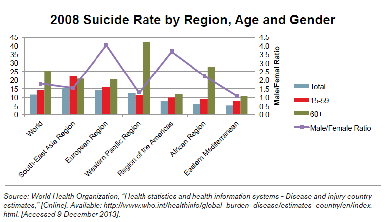 2008 Suicide Rate by Region, Age and Gender