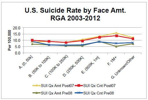 US Suicide Rate by Face Amt