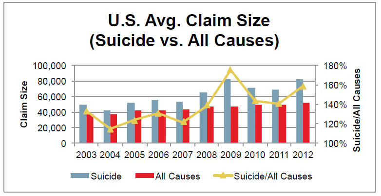 US Avg Claim Size Suicide vs All Causes