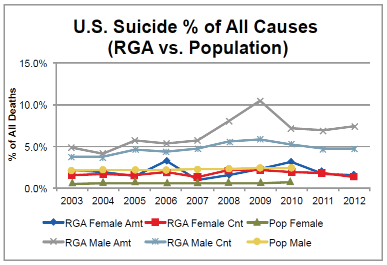 US Suicide Percent of All Causes RGA vs Population