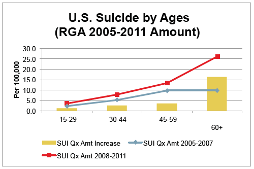 US Suicide by Ages Amount