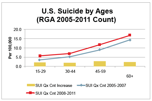 US Suicide by Ages Count