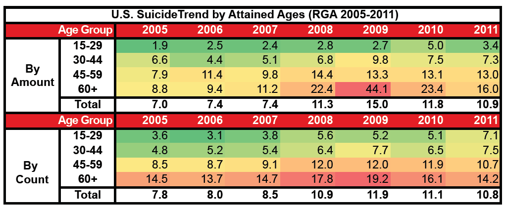 US Suicide Trend by Attained Ages