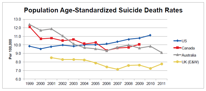 Population Age-Standardize Suicide Death Rates