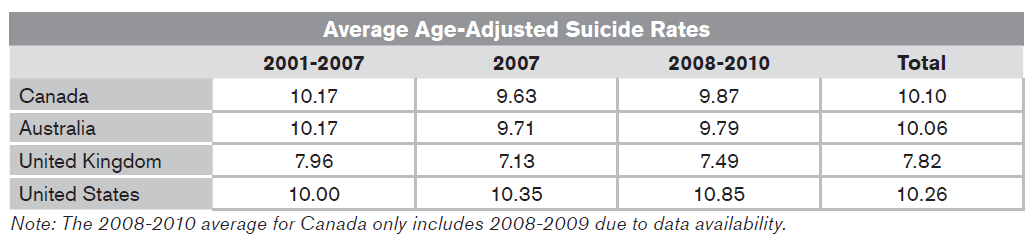 Average Age-Adjusted Suicide Rates