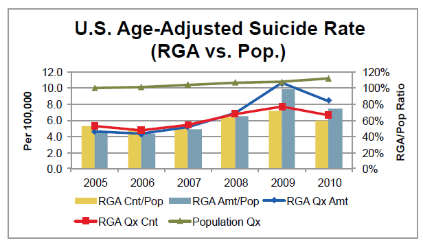 U.S. Age-Adjusted Suicide Rate